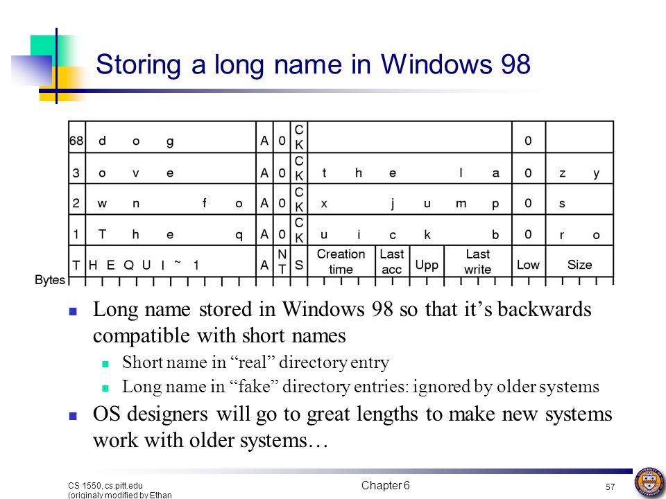 Chapter 6 56 CS 1550, cs.pitt.edu (originaly modified by Ethan L. Miller and Scott A. Brandt) Bytes Windows 98 directory entry & file name Checksum