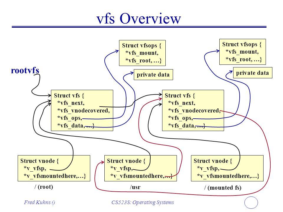 Fred Kuhns ()CS523S: Operating Systems vfs Overview Struct vfs { *vfs_next, *vfs_vnodecovered, *vfs_ops, *vfs_data, …} rootvfs Struct vfs { *vfs_next,