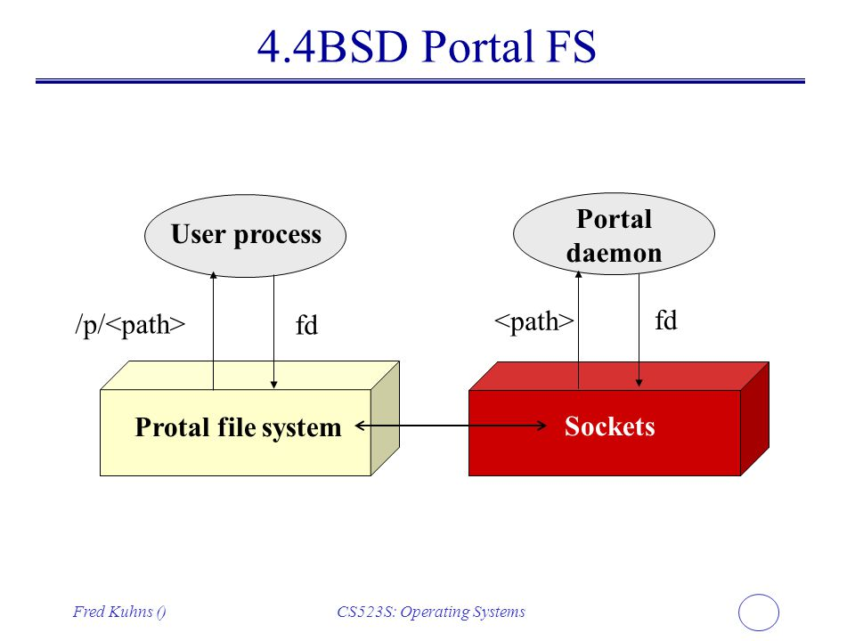 Fred Kuhns ()CS523S: Operating Systems 4.4BSD Portal FS User process Protal file system Sockets Portal daemon /p/ fd