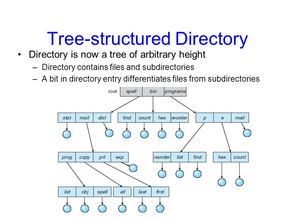 Tree-structured Directory Directory is now a tree of arbitrary height –Directory contains files and subdirectories –A bit in directory entry differentiates files from subdirectories
