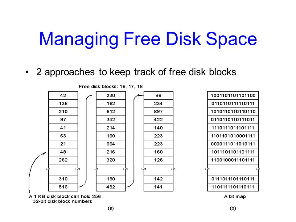 Managing Free Disk Space 2 approaches to keep track of free disk blocks –Linked list and bitmap approach