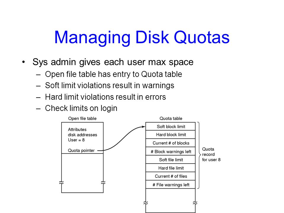 Managing Disk Quotas Sys admin gives each user max space –Open file table has entry to Quota table –Soft limit violations result in warnings –Hard lim