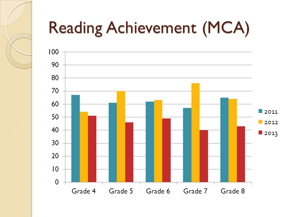 Reading Achievement (MCA)