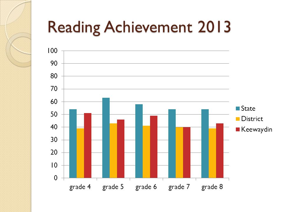 Reading Achievement 2013