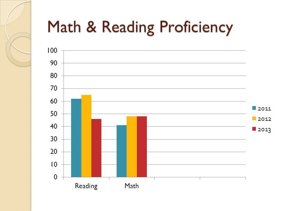 Math & Reading Proficiency