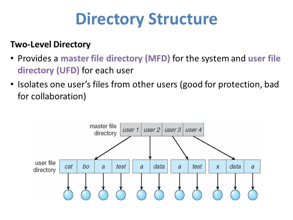 Directory Structure Two-Level Directory Provides a master file directory (MFD) for the system and user file directory (UFD) for each user Isolates one