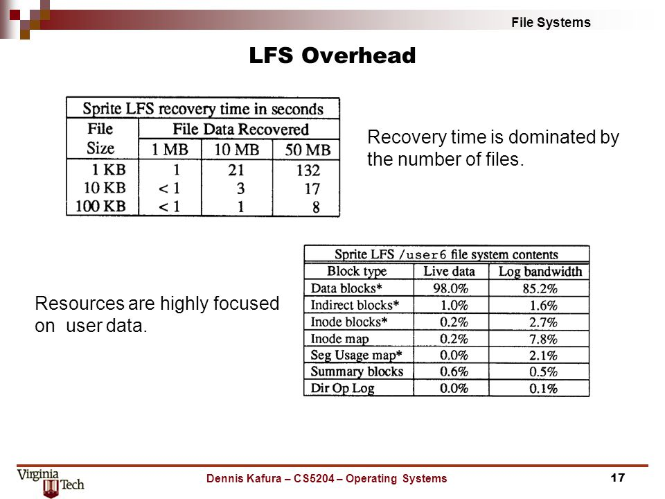 File Systems LFS Overhead Dennis Kafura – CS5204 – Operating Systems17 Recovery time is dominated by the number of files.
