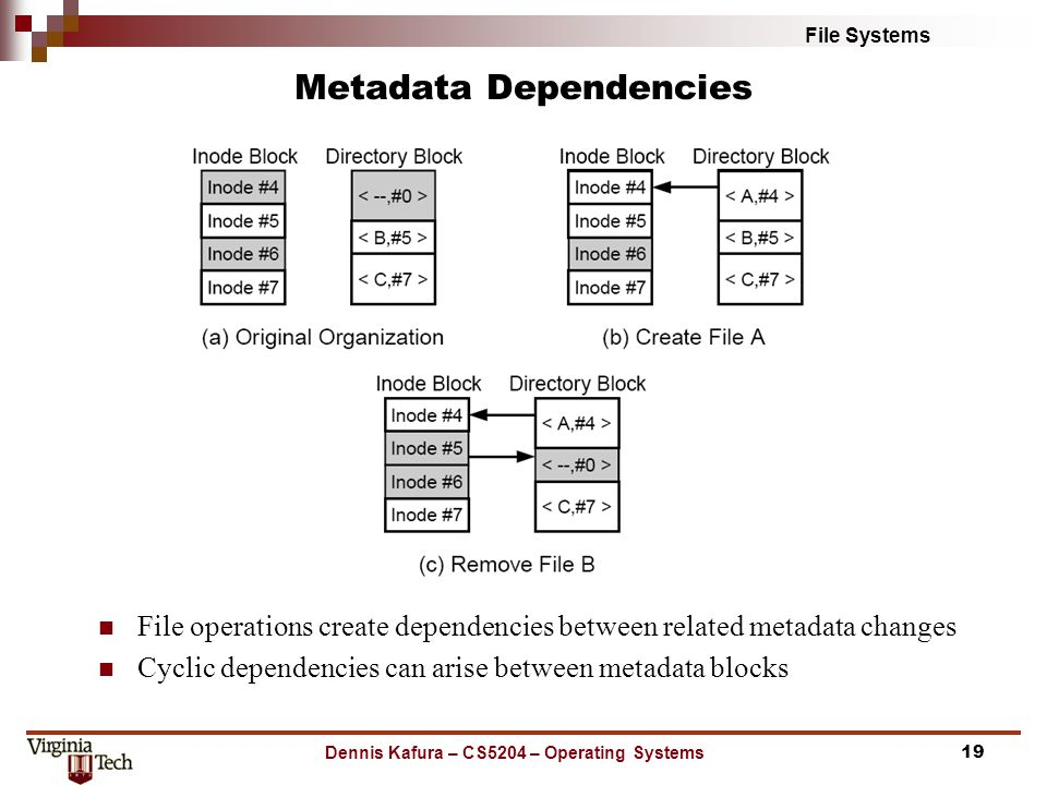 File Systems Metadata Dependencies File operations create dependencies between related metadata changes Cyclic dependencies can arise between metadata blocks Dennis Kafura – CS5204 – Operating Systems19