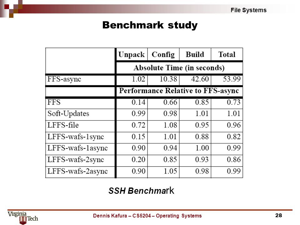 File Systems Benchmark study Dennis Kafura – CS5204 – Operating Systems28 SSH Benchma rk