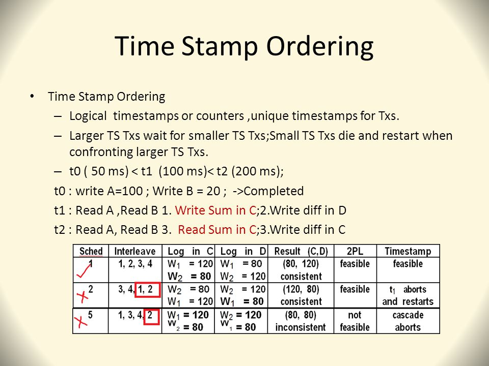Time Stamp Ordering – Logical timestamps or counters,unique timestamps for Txs.
