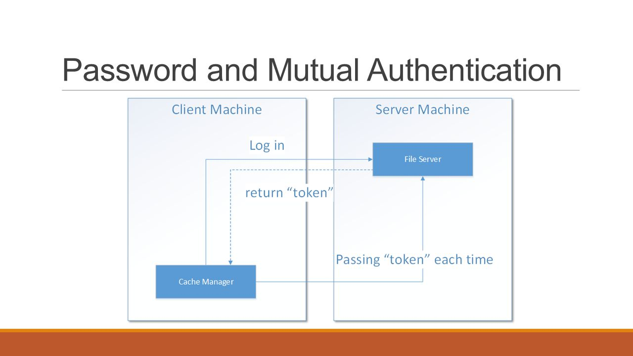 Password and Mutual Authentication