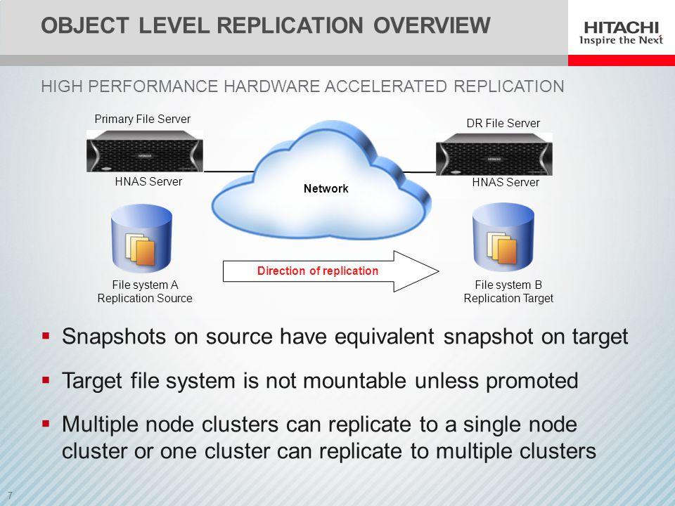 8 HIGH PERFORMANCE OBJECT REPLICATION Test CaseFile Level Replication Object Level Replication Performance Improvement Full replication of 40,000 large files (100 MiB) 4 hrs, 35 m, 3 s 242.38 MiB/s 1 hr, 39 m, 33 s 669.70 MiB/s 2.8 times faster Full replication of a large number (8,000,000) of small files (4 KiB) 38 m, 20 s 3,478 files/s 20 m, 13 s 6,595 objects/s 1.9 times faster Delta replication (16%) of a large number (8 million) small files (4 KiB) 59 m, 2 s 361 files/s 2 m, 16 s 9,412 objects/s 26 times faster!