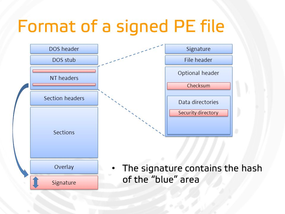 "Format of a signed PE file The signature contains the hash of the ""blue"" area DOS header DOS stub NT headers Sections Overlay Section headers File hea"