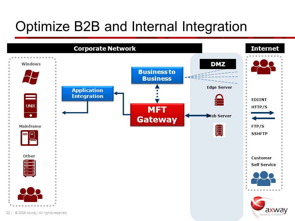 Optimize B2B and Internal Integration | © 2009 Axway | All rights reserved.