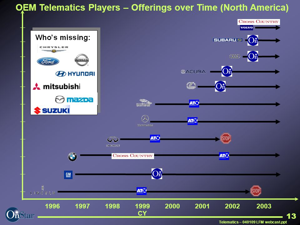 Telematics – 040109 LFM webcast.ppt 13 1996 1997 1998 1999 2000 2001 2002 2003 CY OEM Telematics Players – Offerings over Time (North America)