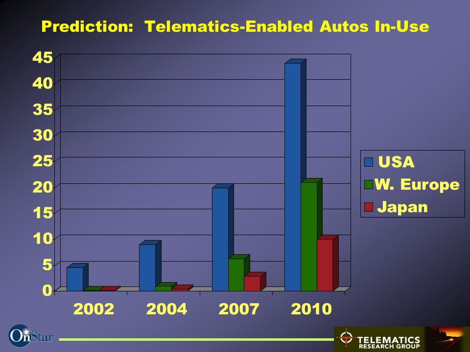 Telematics – 040109 LFM webcast.ppt 9 Prediction: Telematics-Enabled Autos In-Use 0 5 10 15 20 25 30 35 40 45 2002200420072010 USA W. Europe Japan