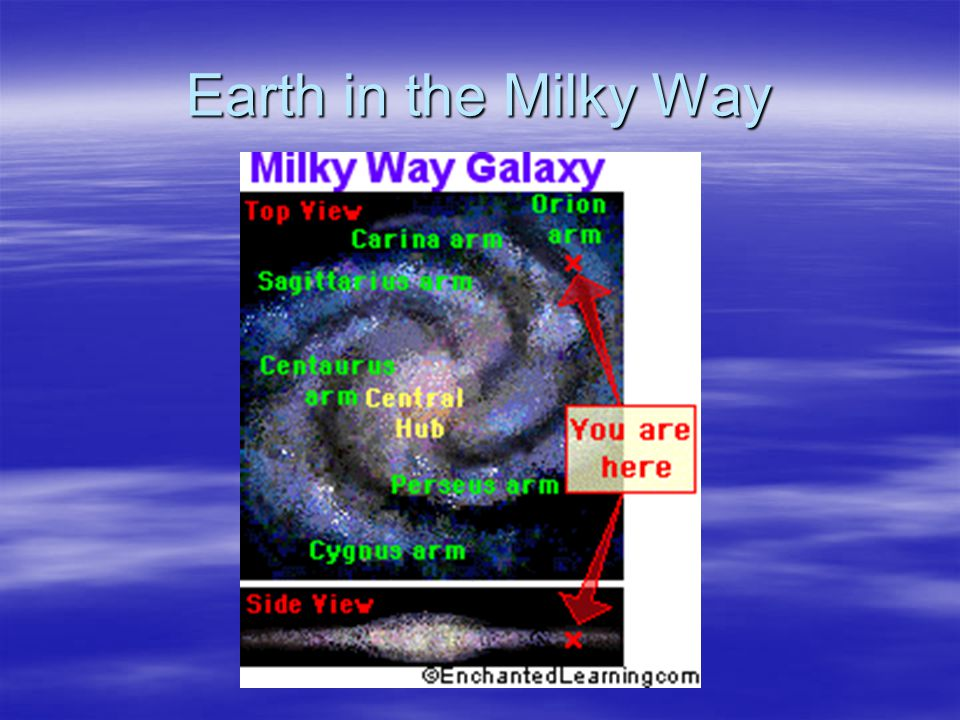 Our solar system is located in the outer reaches of the Milky Way Galaxy, which is a spiral galaxy. The Milky Way Galaxy contains roughly 200 billion