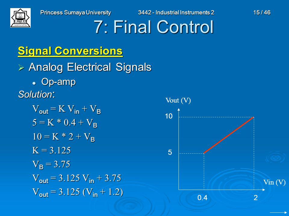 Princess Sumaya University3442 - Industrial Instruments 215 / 46 7: Final Control Signal Conversions  Analog Electrical Signals Op-amp Op-amp Solutio