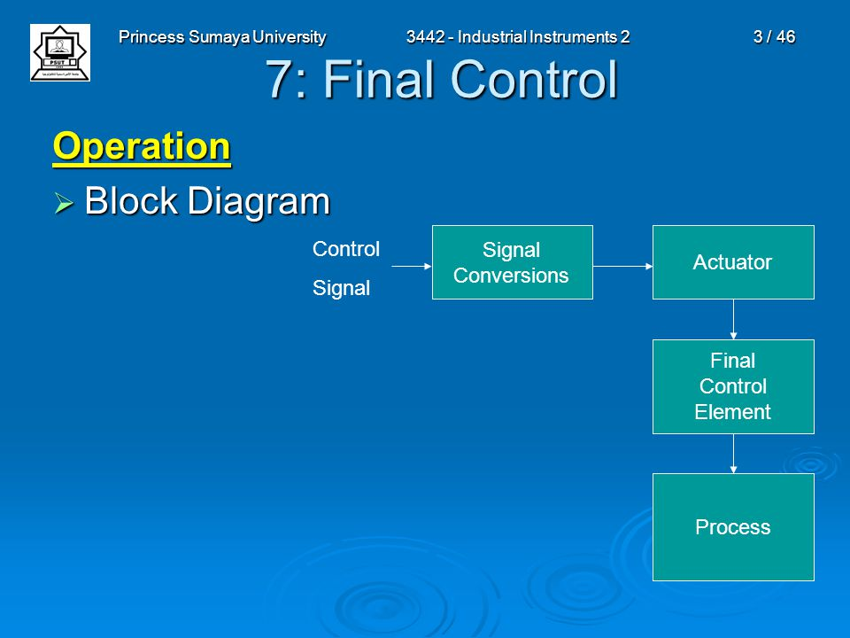 Princess Sumaya University3442 - Industrial Instruments 23 / 46 7: Final Control Operation  Block Diagram Signal Conversions Actuator Final Control E