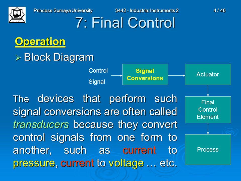 Princess Sumaya University3442 - Industrial Instruments 24 / 46 7: Final Control Operation  Block Diagram Signal Conversions Actuator Final Control E