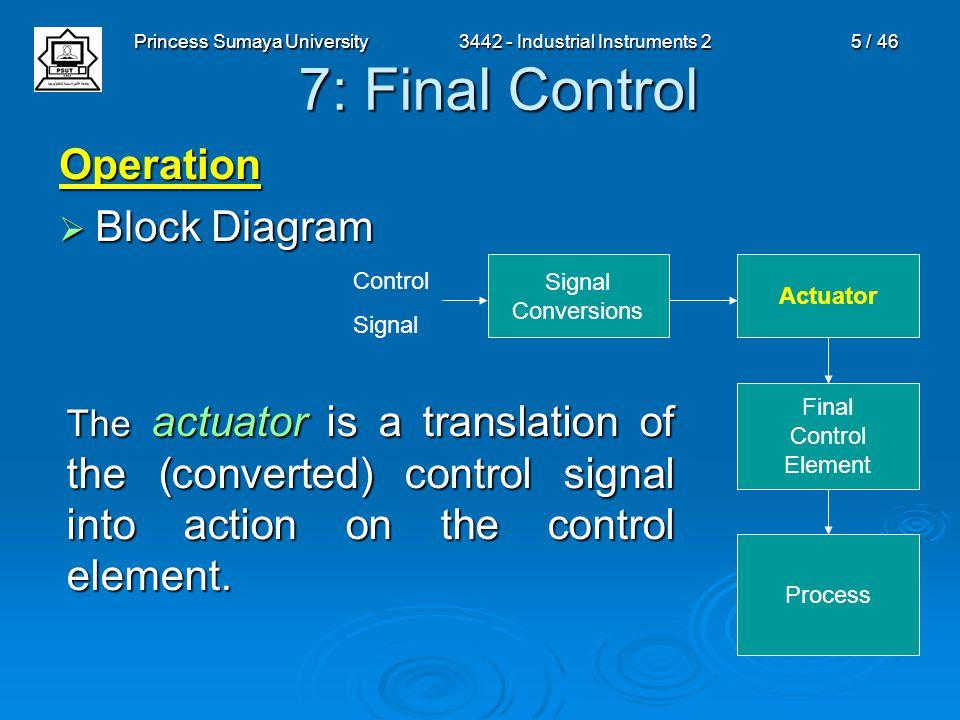 Princess Sumaya University3442 - Industrial Instruments 25 / 46 7: Final Control Operation  Block Diagram Signal Conversions Actuator Final Control E