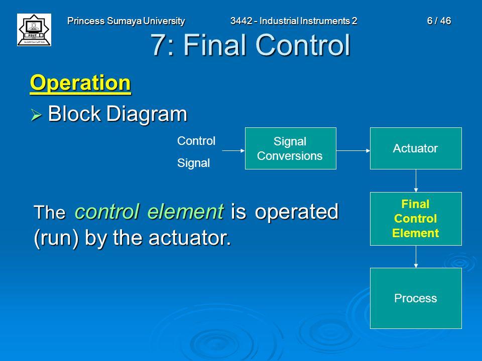 Princess Sumaya University3442 - Industrial Instruments 26 / 46 7: Final Control Operation  Block Diagram Signal Conversions Actuator Final Control E