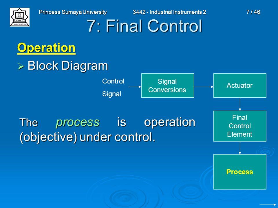 Princess Sumaya University3442 - Industrial Instruments 27 / 46 7: Final Control Operation  Block Diagram Signal Conversions Actuator Final Control E