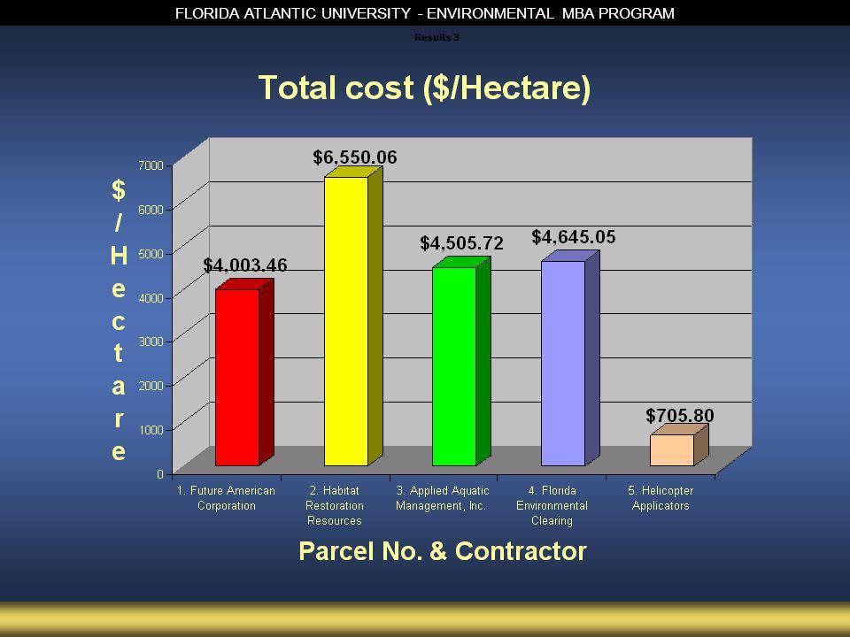 FLORIDA ATLANTIC UNIVERSITY - ENVIRONMENTAL MBA PROGRAM Results 3