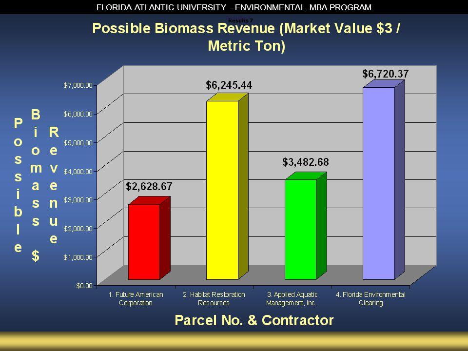 FLORIDA ATLANTIC UNIVERSITY - ENVIRONMENTAL MBA PROGRAM Results 7