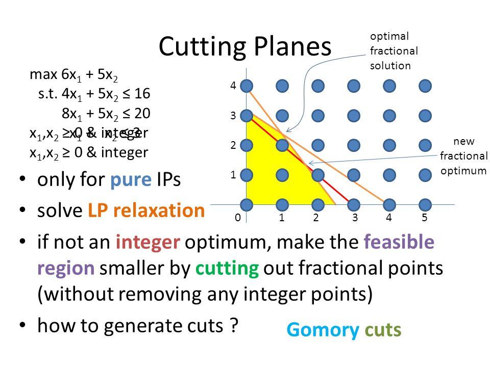 Gomory cuts 123405 1 2 3 4 max 6x 1 + 5x 2 s.t.