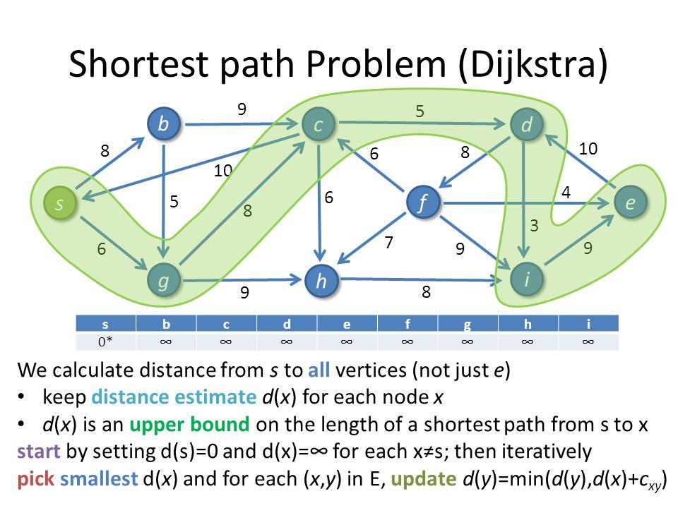 Shortest path Problem (Dijkstra) 9 3 4 10 8 6 6 9 7 5 9 8 5 6 8 9 8 s s b b g g c c h h i i f f d d e e sbcdefghi 0*∞∞∞∞∞∞∞∞ 08∞∞∞∞6*∞∞ 08*14∞∞∞615∞ 0