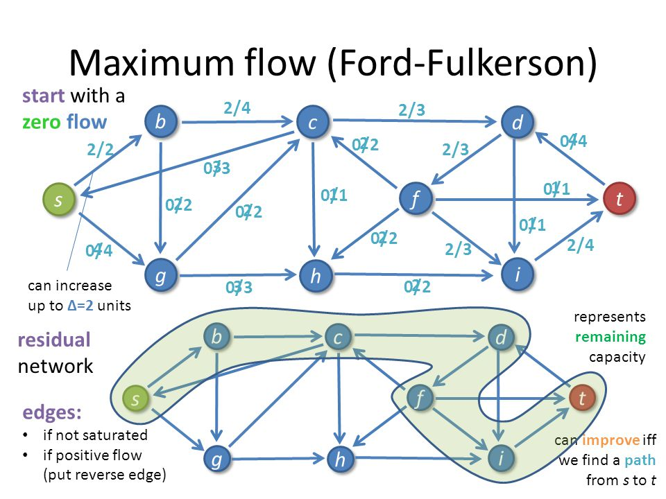 0/4 4 Maximum flow (Ford-Fulkerson) 0/4 0/1 0/3 0/4 0/2 0/3 0/2 s s b b g g c c h h i i f f d d t t 0/1 0/4 0/2 0/1 0/2 0/3 0/2 start with a zero flow