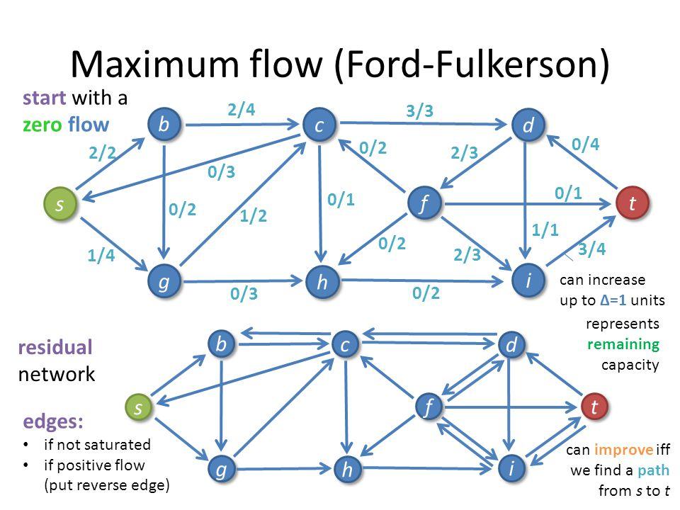 0/4 1/4 Maximum flow (Ford-Fulkerson) 2/4 0/1 2/3 0/3 2/3 2/4 0/2 2/2 2/3 0/2 s s b b g g c c h h i i f f d d t t 0/1 0/4 0/2 0/1 0/2 0/3 0/2 start wi