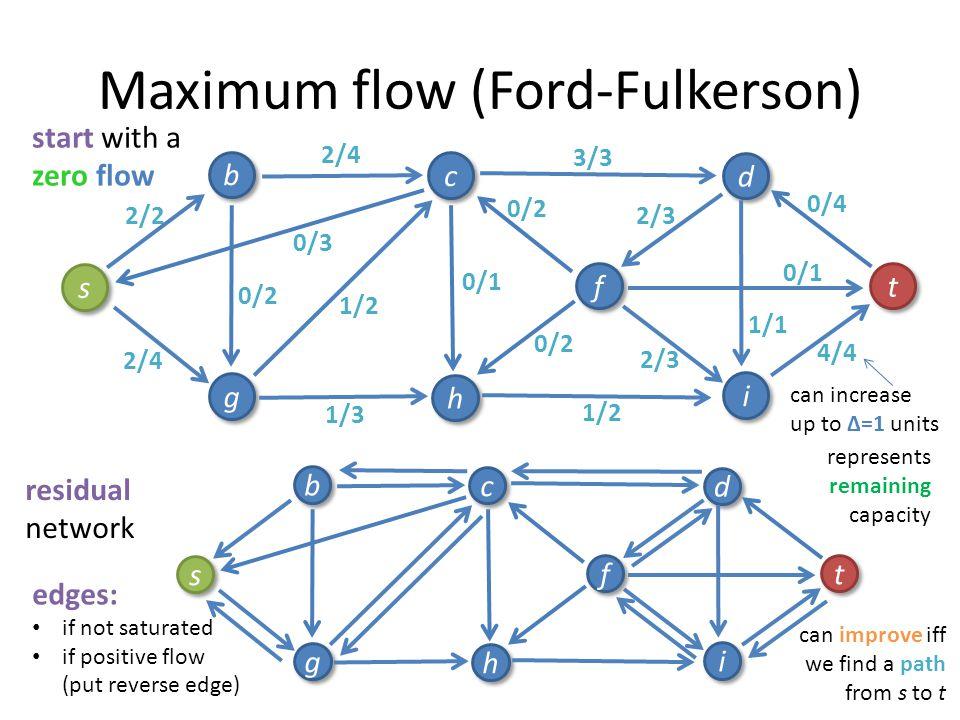 1/4 2/4 Maximum flow (Ford-Fulkerson) 3/4 0/1 2/3 0/3 3/3 2/4 1/2 2/2 2/3 0/2 s s b b g g c c h h i i f f d d t t 1/1 0/4 0/2 0/1 0/2 0/3 0/2 start wi