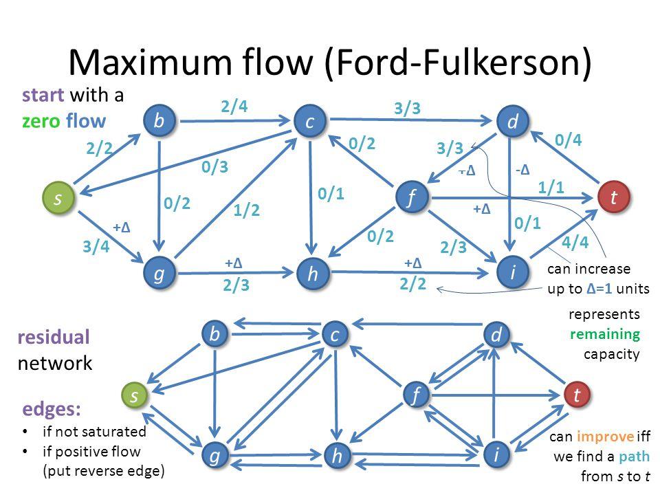 Maximum flow (Ford-Fulkerson) 3/4 0/1 2/3 0/3 3/3 2/4 1/2 2/2 2/3 0/2 s s b b g g c c h h i i f f d d t t 1/1 0/4 0/2 0/1 0/2 0/3 0/2 start with a zer