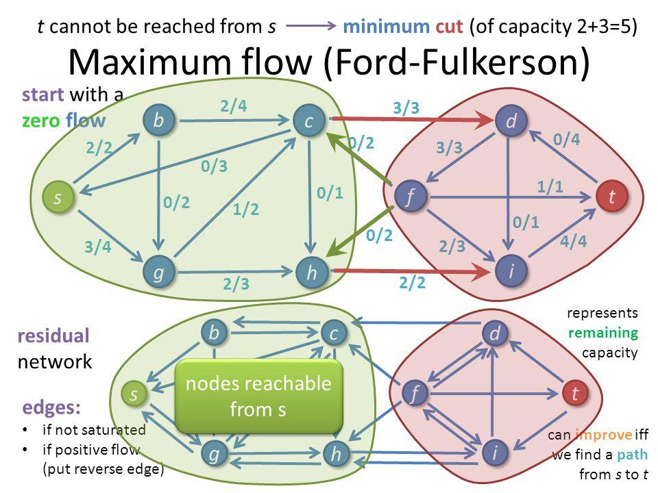 Maximum flow (Ford-Fulkerson) 4/4 1/1 3/3 0/3 3/3 2/4 1/2 1/3 2/2 2/3 0/2 s s b b g g c c h h i i f f d d t t 0/1 0/4 0/2 0/1 0/2 0/3 0/2 start with a