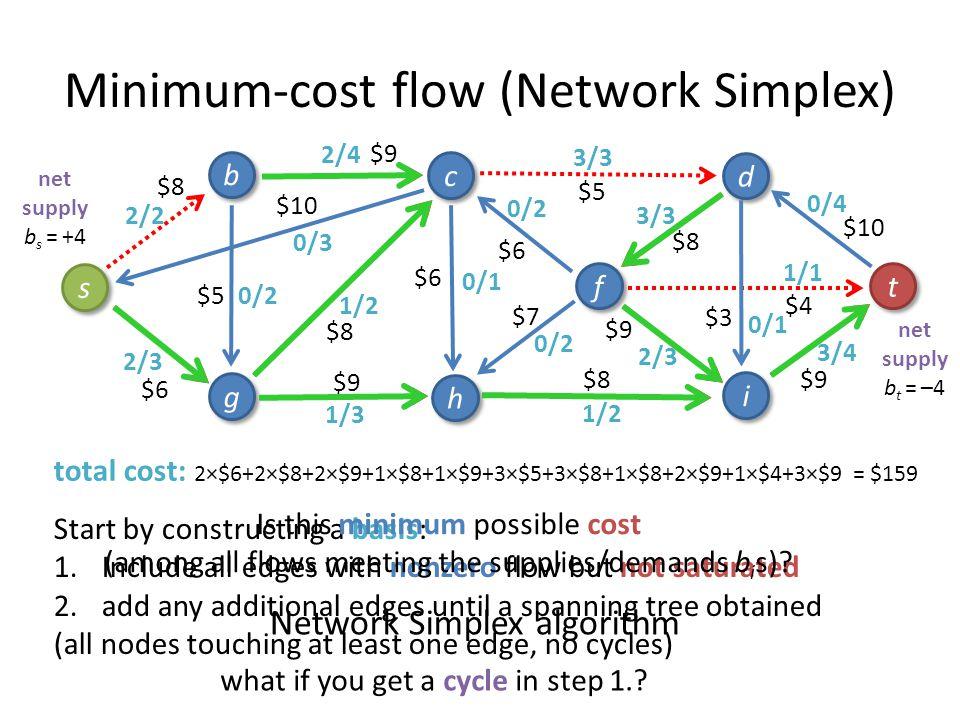 Minimum-cost flow (Network Simplex) 3/4 1/1 3/3 1/3 3/3 2/4 1/2 2/3 2/2 2/3 1/2 s s b b g g c c h h i i f f d d t t total cost: 2×$6+2×$8+2×$9+1×$8+1×