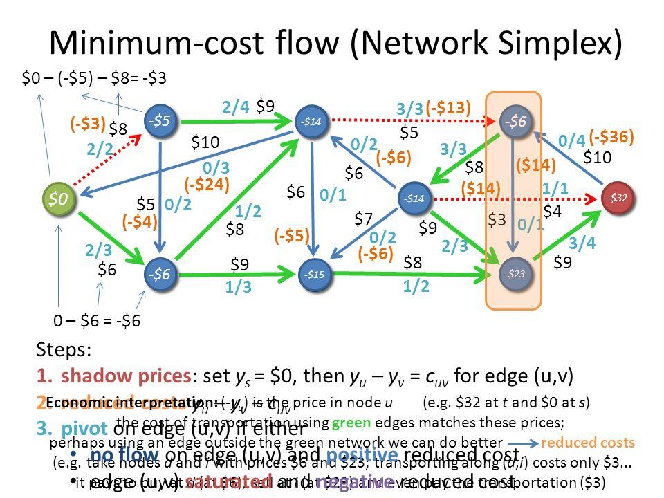 Minimum-cost flow (Network Simplex) 3/4 0/1 1/1 0/4 3/3 0/2 0/1 1/3 0/2 3/3 2/4 0/3 1/2 0/2 2/3 2/2 2/3 1/2 s s b b g g c c h h i i f f d d t t $9 $3