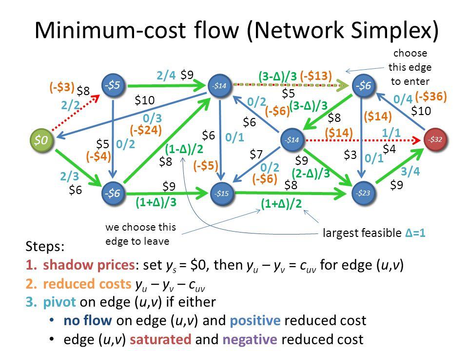 Minimum-cost flow (Network Simplex) 3/4 0/1 1/1 0/4 3/3 0/2 (3-Δ)/3 0/1 1/3 0/2 3/3 2/4 0/3 1/2 0/2 2/3 2/2 2/3 1/2 s s b b g g c c h h i i f f d d t
