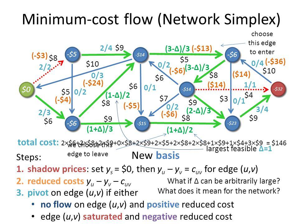total cost: 2×$6+2×$8+2×$9+0×$8+2×$9+2×$5+2×$8+2×$8+1×$9+1×$4+3×$9 = $146 Minimum-cost flow (Network Simplex) 3/4 0/1 1/1 0/4 2/3 0/2 0/1 2/3 0/2 2/3