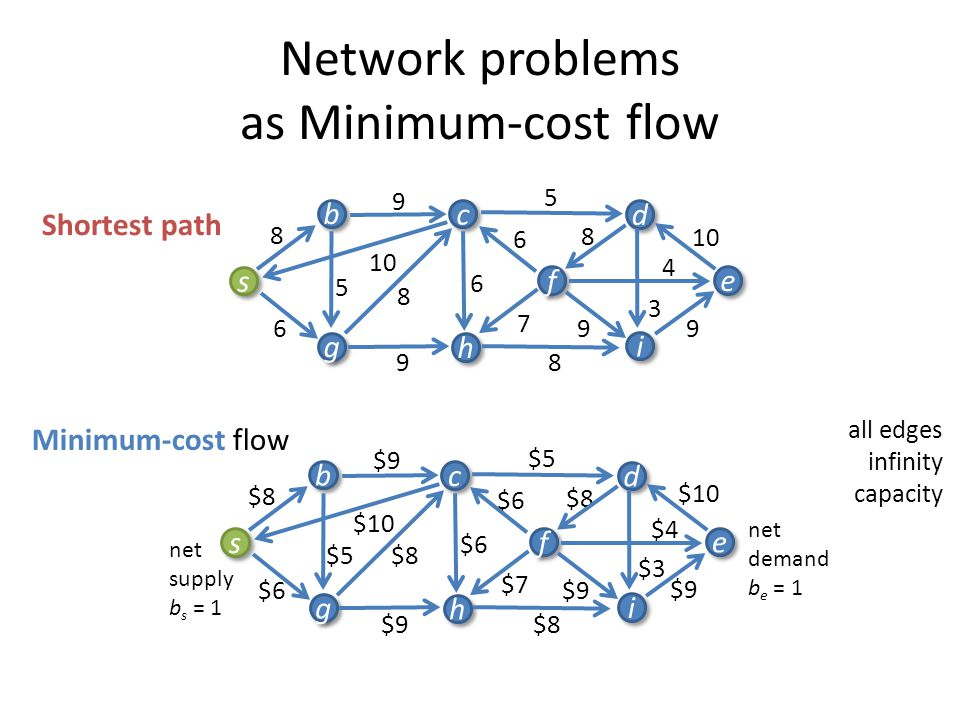Network problems as Minimum-cost flow 9 3 4 10 8 6 6 9 7 5 9 8 5 6 8 9 8 s s b b g g c c h h i i f f d d e e Shortest path $9 $3 $4 $10 $8 $6 $9 $7 $5