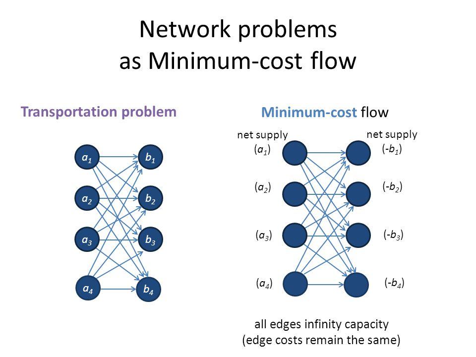 Network problems as Minimum-cost flow Transportation problem Minimum-cost flow all edges infinity capacity (edge costs remain the same) b1b1 b2b2 b3b3