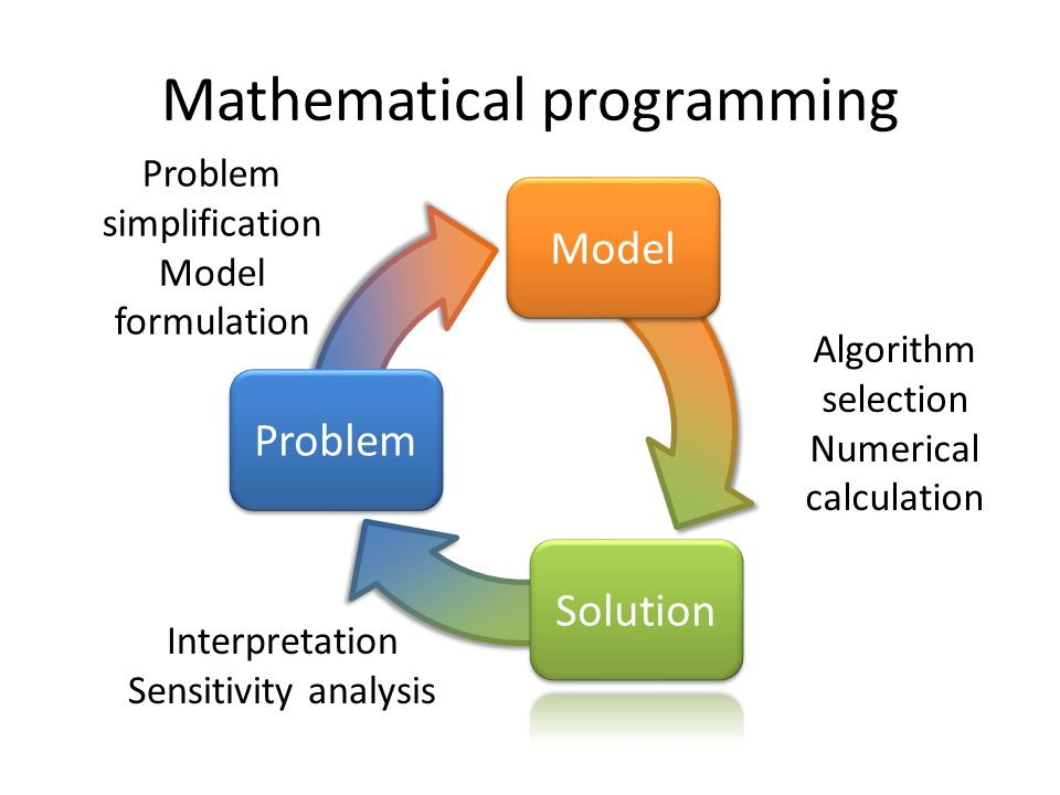 Mathematical programming Problem Model Problem simplification Model formulation Algorithm selection Numerical calculation Interpretation Sensitivity a