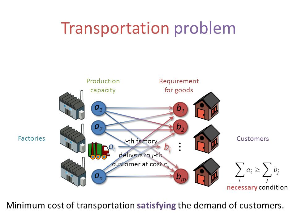 Transportation problem Factories Customers Requirement for goods Production capacity... Minimum cost of transportation satisfying the demand of custom