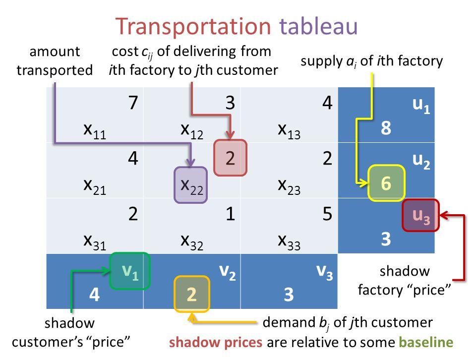 Transportation tableau 7 x 11 3 x 12 4 x 13 u18u18 4 x 21 2 x 22 2 x 23 u26u26 2 x 31 1 x 32 5 x 33 u33u33 v14v14 v22v22 v33v33 cost c ij of deliverin
