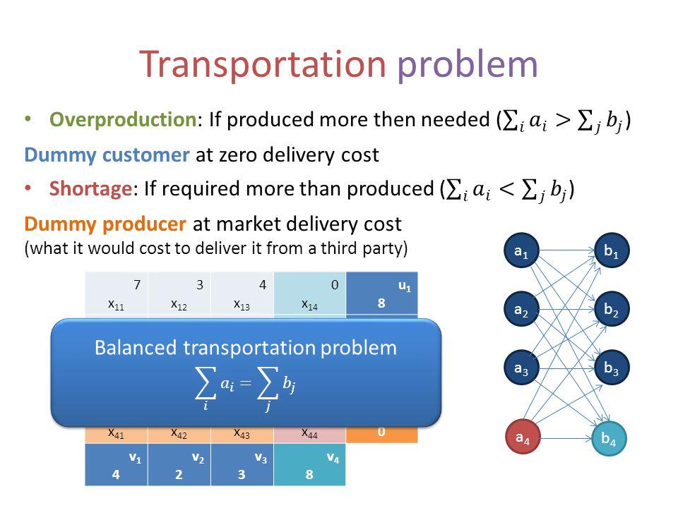 Transportation problem a1a1 b1b1 a2a2 b2b2 b3b3 a3a3 a4a4 b4b4 7 x 11 3 x 12 4 x 13 u18u18 4 x 21 2 x 22 2 x 23 u26u26 2 x 31 1 x 32 5 x 33 u33u33 v14