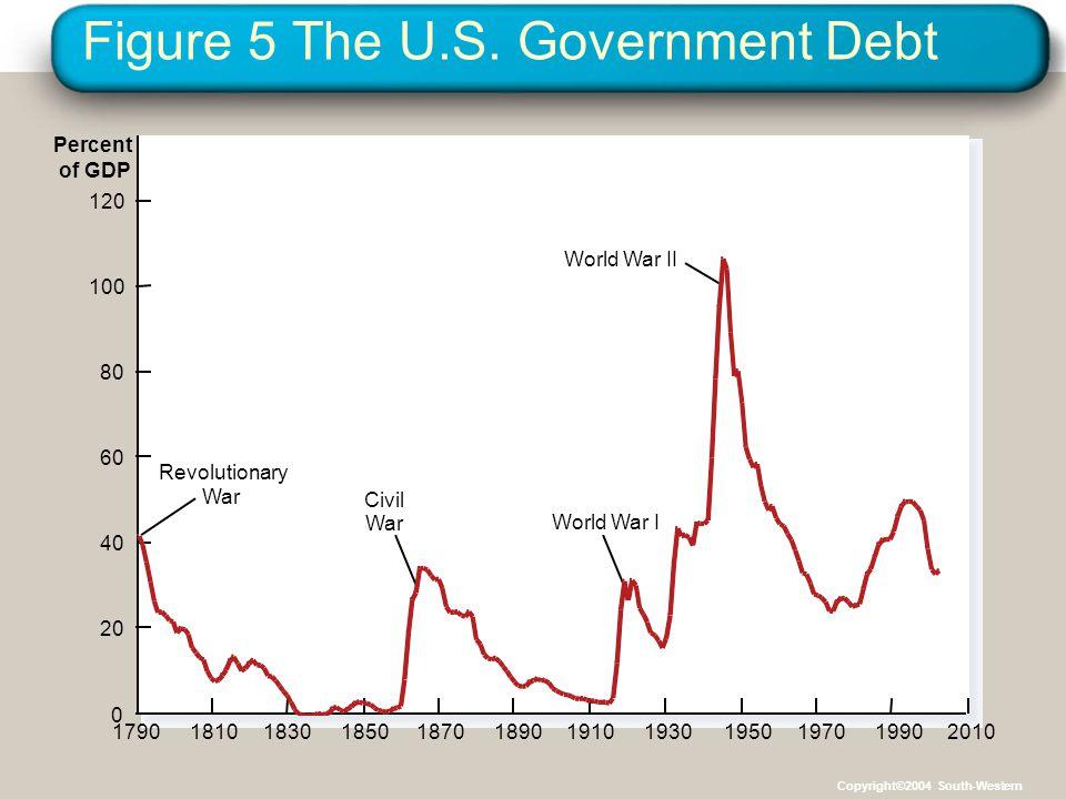 Figure 5 The U.S. Government Debt Percent of GDP 17901810183018501870189019101930195019701990 Revolutionary War 2010 Civil War World War I World War I