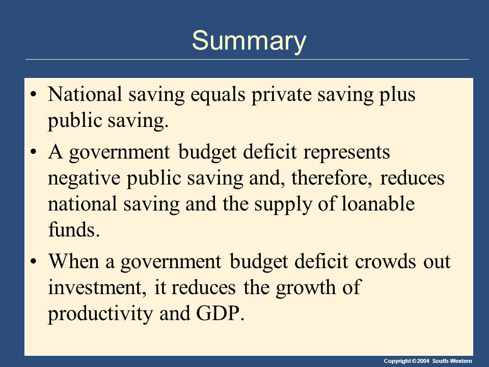 Copyright © 2004 South-Western Summary National saving equals private saving plus public saving.