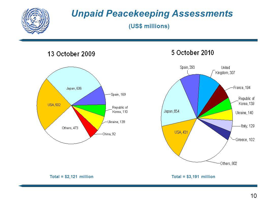 Unpaid Peacekeeping Assessments Total = $2,121 millionTotal = $3,191 million (US$ millions) 10