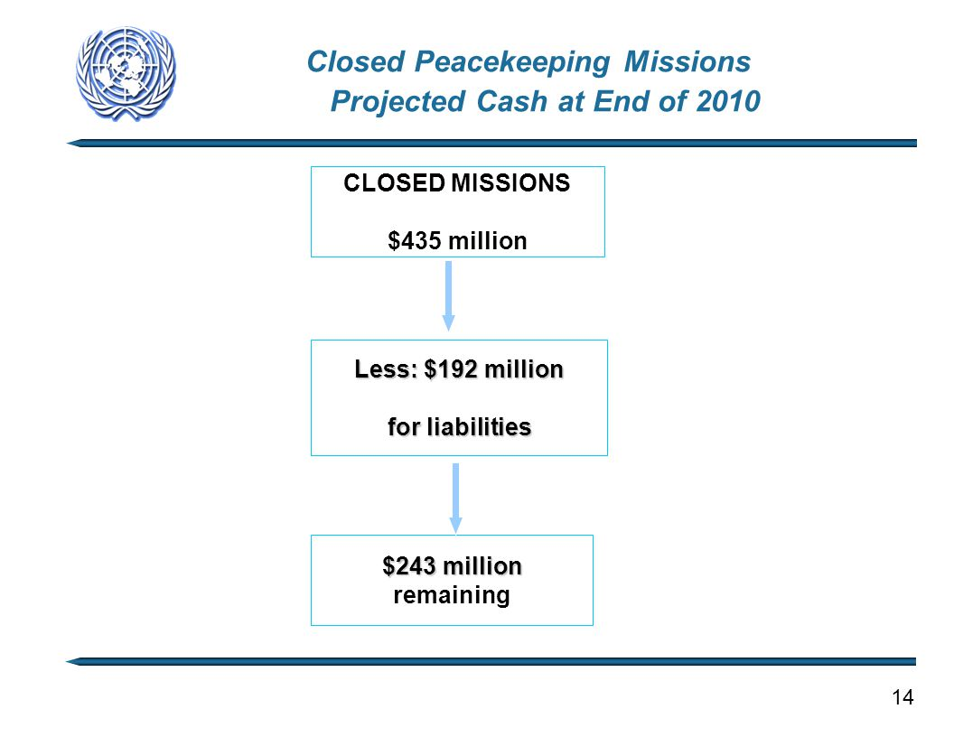 Closed Peacekeeping Missions Projected Cash at End of 2010 CLOSED MISSIONS $435 million Less: $192 million for liabilities $243 million remaining 14